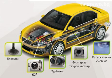 Намалете разхода на гориво с до 30%! Водородно почистване на Еко система, Двигател и Горивна система. БОНУС: Безплатен преглед на ходова част и течности!